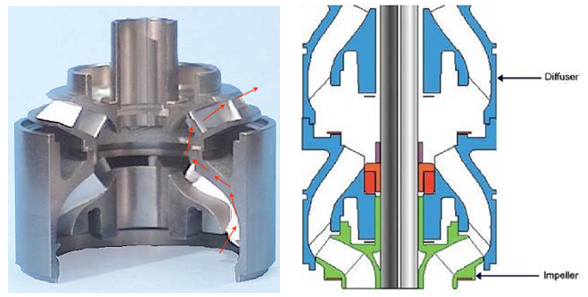 Axial Flow Impeller Design : Mixed flow and radial impeller types for electric