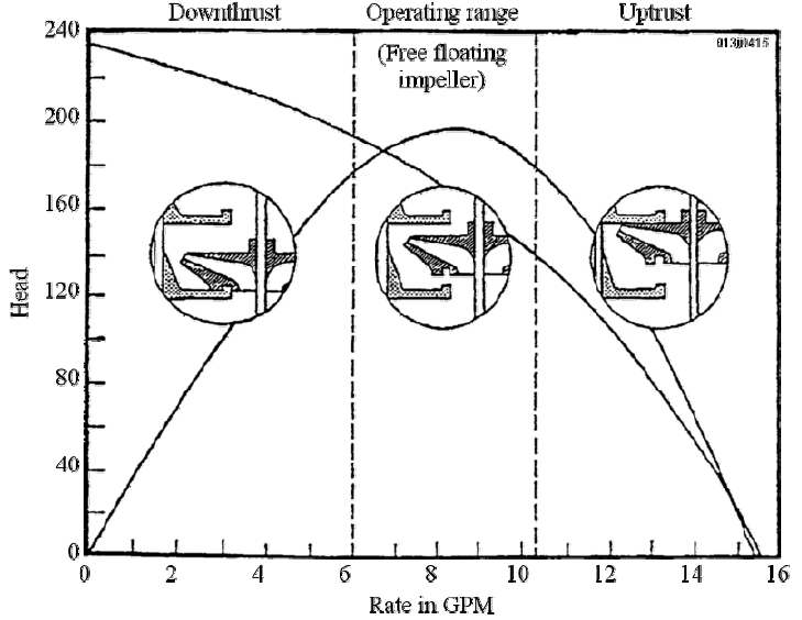 ESP Pump Performance Curves and Effect of axial forces