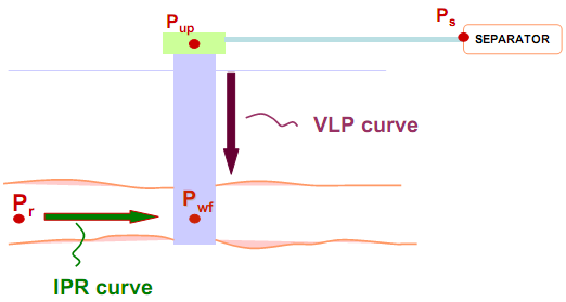 Introduction to ipr and vlp production technology both the inflow performance relationship and the vertical lift performance relationship relate the wellbore flowing pressure to the surface production rate ccuart Image collections