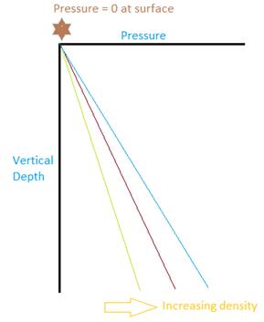 Pressure Gradient - Production Technology