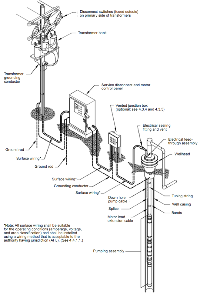 submersible pump system overview  main surface and