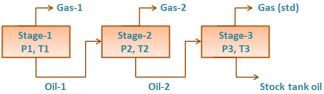 Pvt experiments separator test production technology the oil remaining after gas removal is brought to the conditions of the next separator stage the gas is removed again and quantified by moles and specific ccuart Image collections